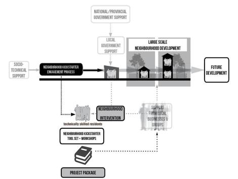 kickstarter diagram